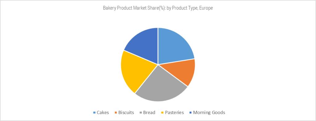 bakery product market share