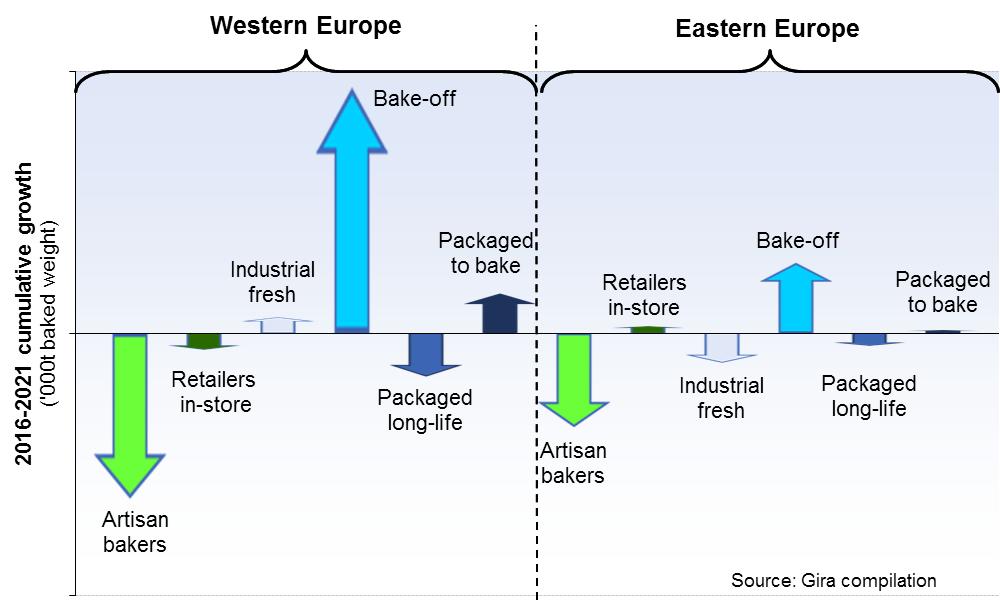 bakery market growth figure